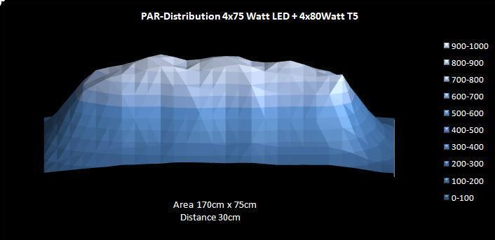 3D Feldmessung LED