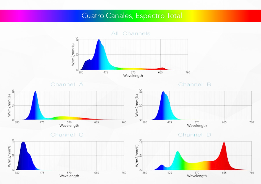 gen-spectrum
