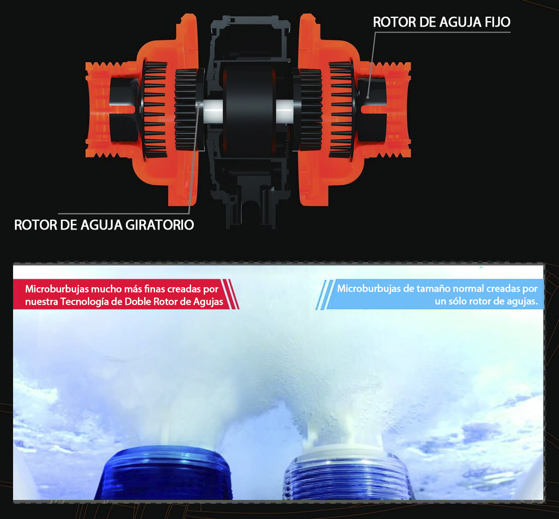 rotor de doble